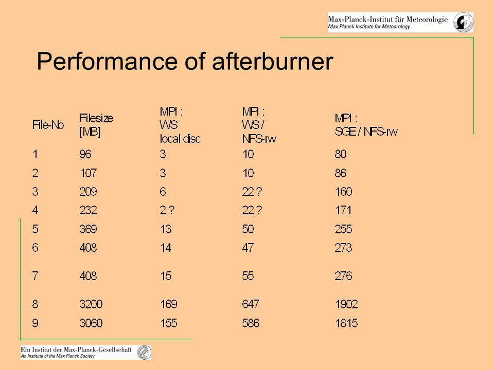 Performance of afterburner