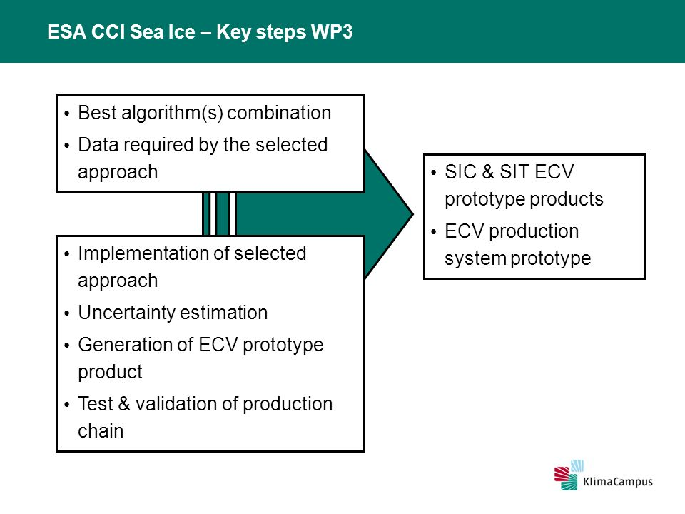 ESA CCI Sea Ice – Key steps WP3 SIC & SIT ECV prototype products ECV production system prototype Best algorithm(s) combination Data required by the selected approach Implementation of selected approach Uncertainty estimation Generation of ECV prototype product Test & validation of production chain