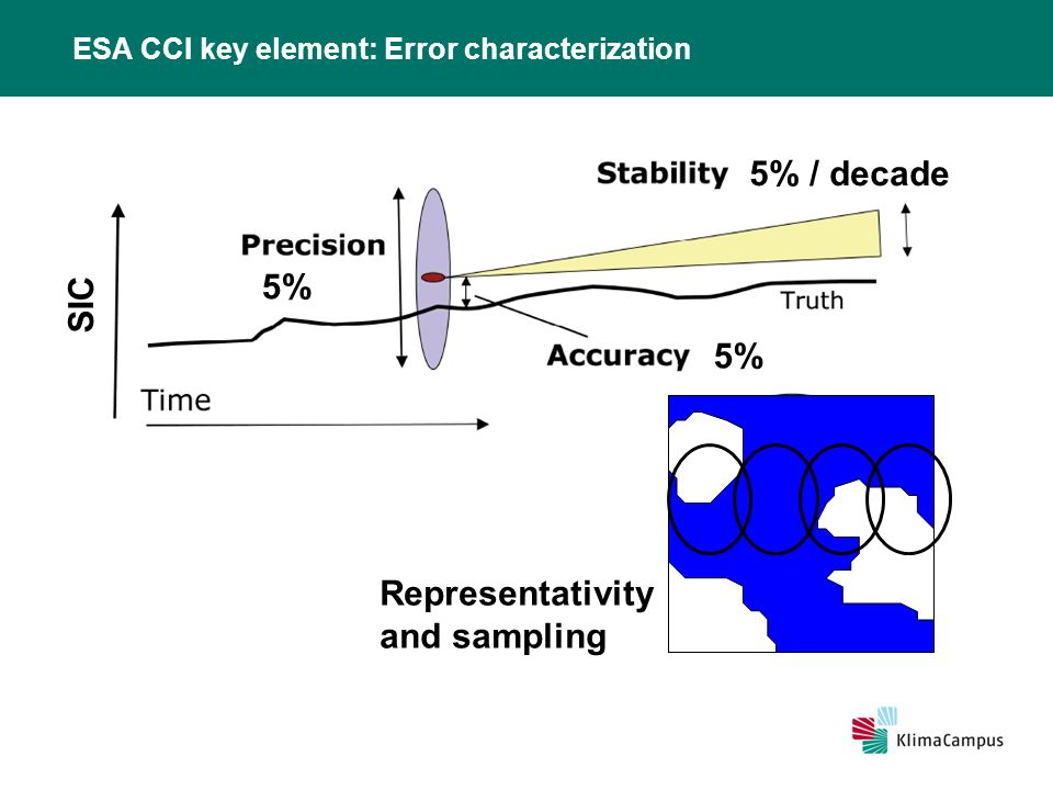 ESA CCI key element: Error characterization SIC 5% 5% / decade Representativity and sampling