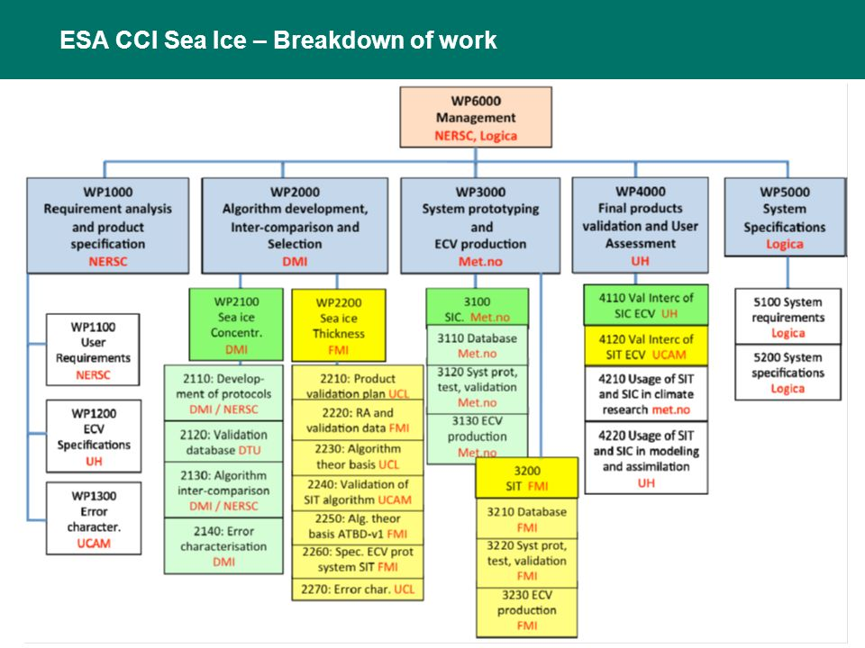 ESA CCI Sea Ice – Breakdown of work ESA CCI Sea Ice ECV project structure