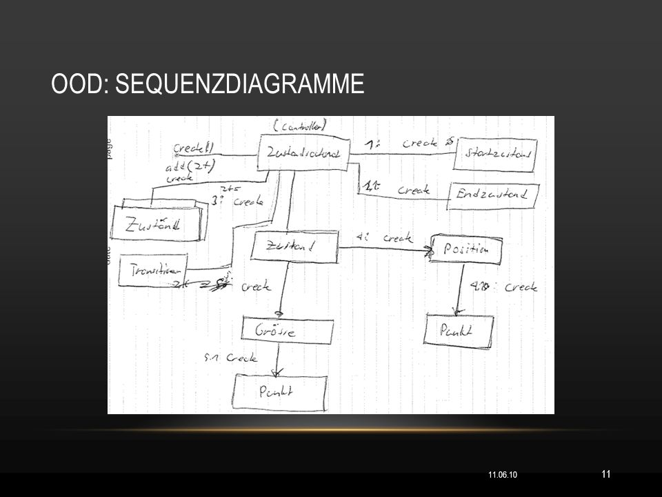 OOD: SEQUENZDIAGRAMME 11.06.10 11
