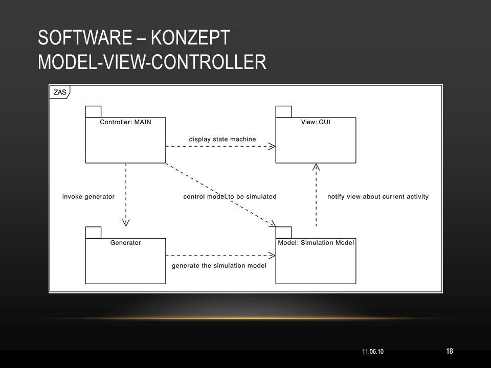 SOFTWARE – KONZEPT MODEL-VIEW-CONTROLLER 11.06.10 18