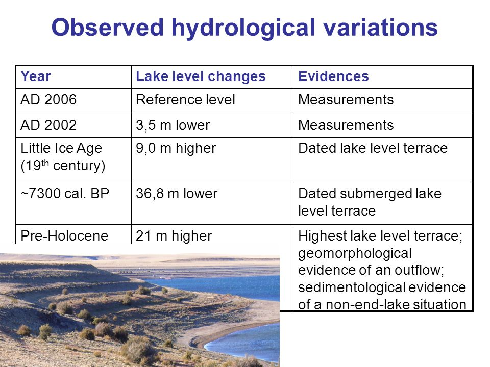 Highest lake level terrace; geomorphological evidence of an outflow; sedimentological evidence of a non-end-lake situation 21 m higherPre-Holocene Dat