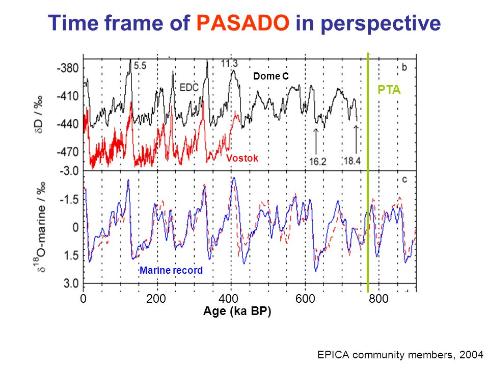 Time frame of PASADO in perspective 0200400600800 Age (ka BP) EPICA community members, 2004 PTA Dome C Marine record Vostok