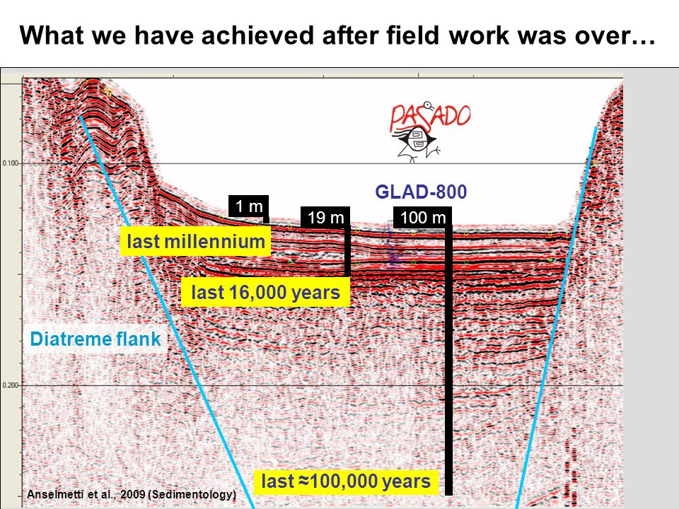 100 m What we have achieved after field work was over… 19 m 1 m last 16,000 years last 100,000 years GLAD-800 last millennium Diatreme flank Anselmett