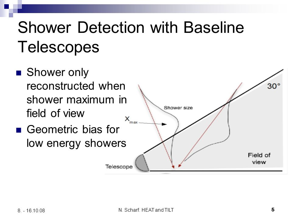 N. Scharf: HEAT and TILT5 8. - 16.10.08 Shower Detection with Baseline Telescopes Shower only reconstructed when shower maximum in field of view Geome