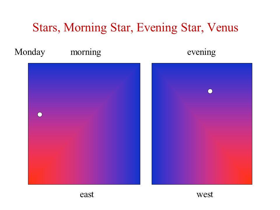 Stars, Morning Star, Evening Star, Venus morningeveningMonday eastwest