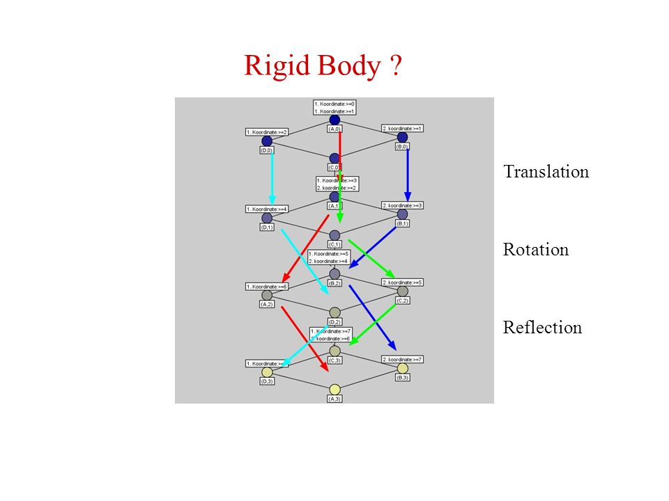 Rigid Body ? Translation Rotation Reflection