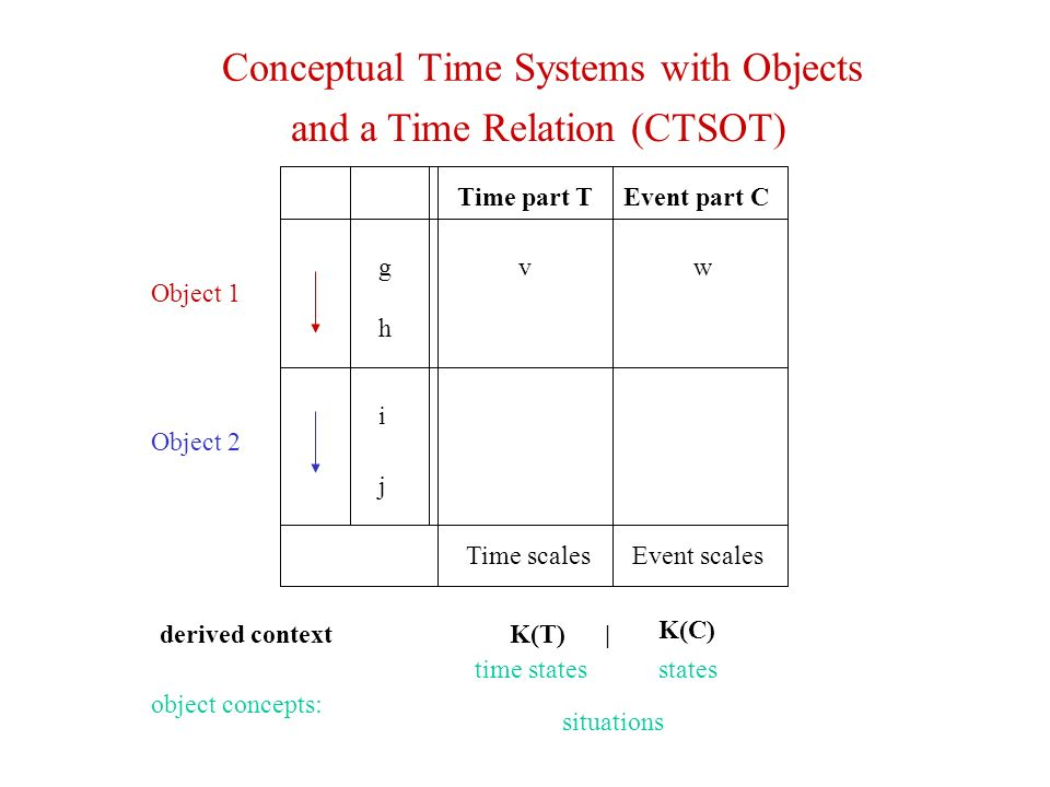 Conceptual Time Systems with Objects and a Time Relation (CTSOT) g h Object 2 Object 1 i j Time part TEvent part C Time scalesEvent scales vw K(C) time statesstates situations object concepts: derived contextK(T) |