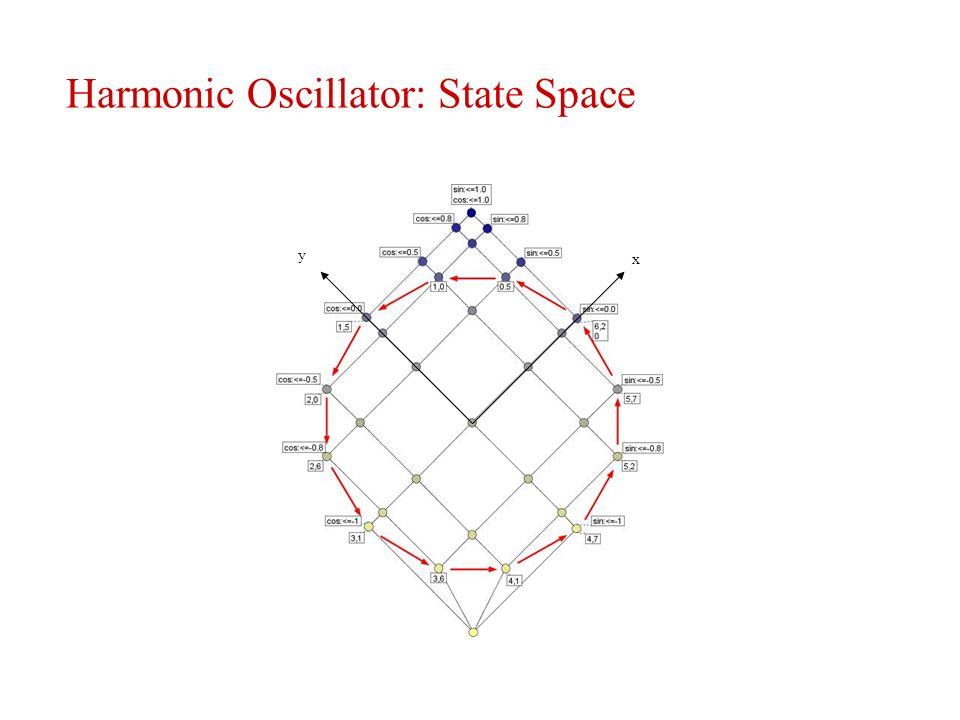 Harmonic Oscillator: State Space y x