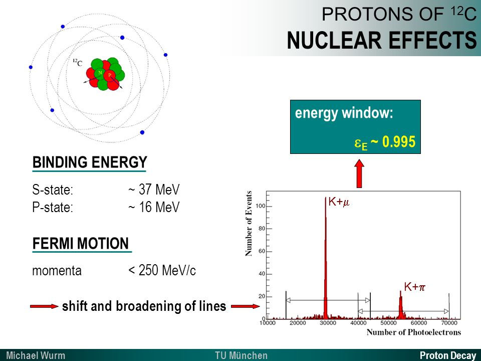 Proton DecayTU MünchenMichael Wurm PROTONS OF 12 C NUCLEAR EFFECTS BINDING ENERGY S-state:~ 37 MeV P-state:~ 16 MeV FERMI MOTION momenta< 250 MeV/c shift and broadening of lines K+ energy window: E ~ 0.995