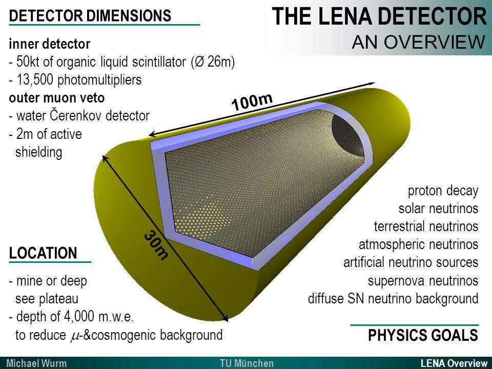 30m 100m DETECTOR DIMENSIONS inner detector - 50kt of organic liquid scintillator (Ø 26m) - 13,500 photomultipliers outer muon veto - water Čerenkov d