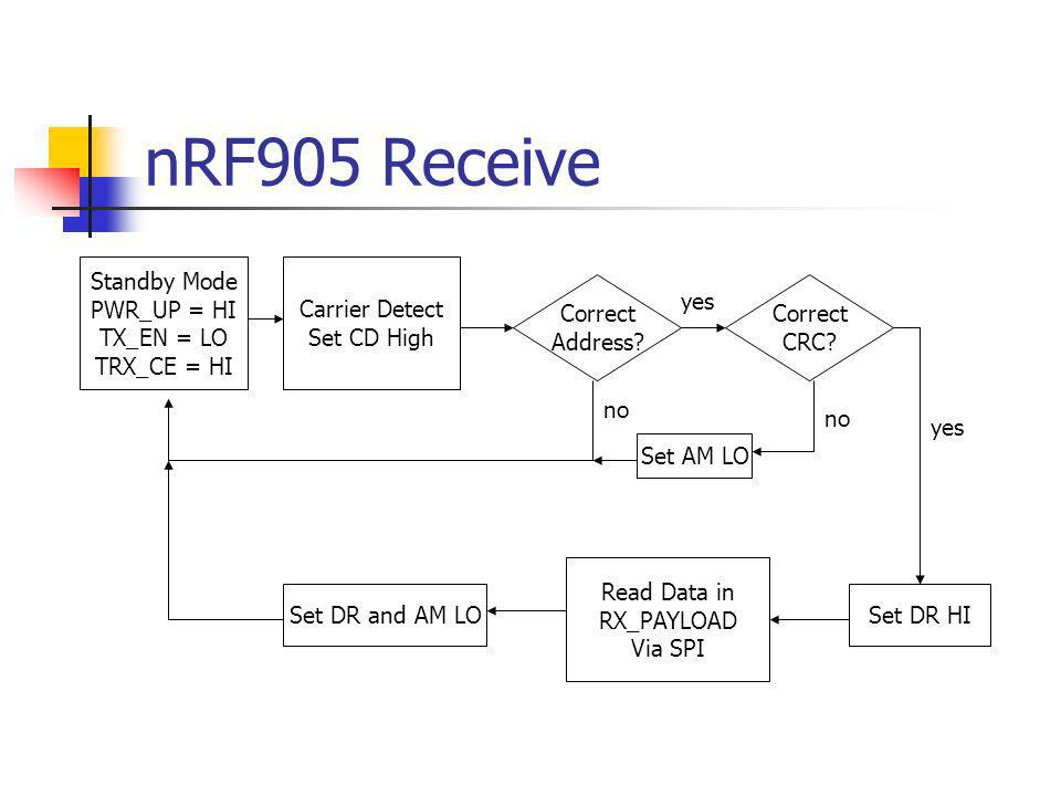 nRF905 Receive Standby Mode PWR_UP = HI TX_EN = LO TRX_CE = HI Carrier Detect Set CD High Correct Address? no Correct CRC? yes Set AM LO no Set DR HI