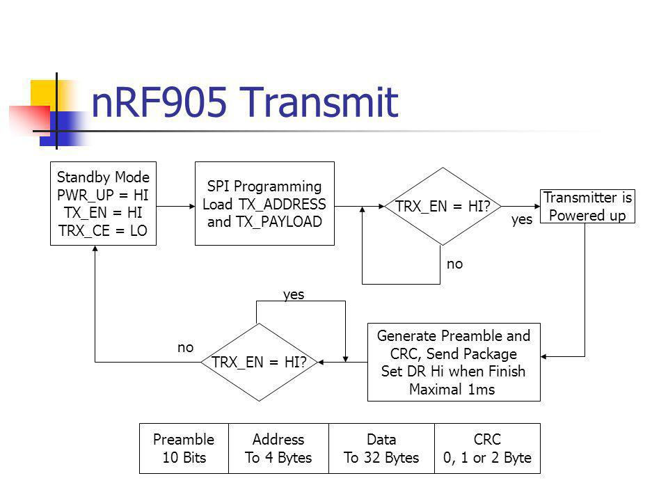 nRF905 Transmit Standby Mode PWR_UP = HI TX_EN = HI TRX_CE = LO SPI Programming Load TX_ADDRESS and TX_PAYLOAD TRX_EN = HI? no Transmitter is Powered