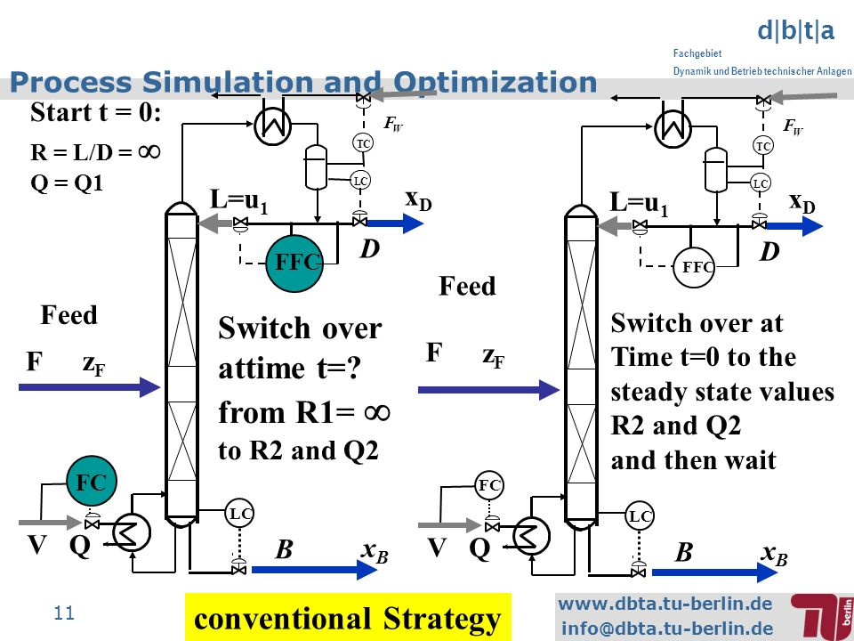 www.dbta.tu-berlin.de info@dbta.tu-berlin.de d|b|t|a Fachgebiet Dynamik und Betrieb technischer Anlagen 11 Process Simulation and Optimization conventional Strategy Switch over attime t=.