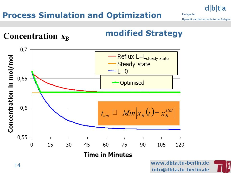www.dbta.tu-berlin.de info@dbta.tu-berlin.de d|b|t|a Fachgebiet Dynamik und Betrieb technischer Anlagen 14 Process Simulation and Optimization modifie