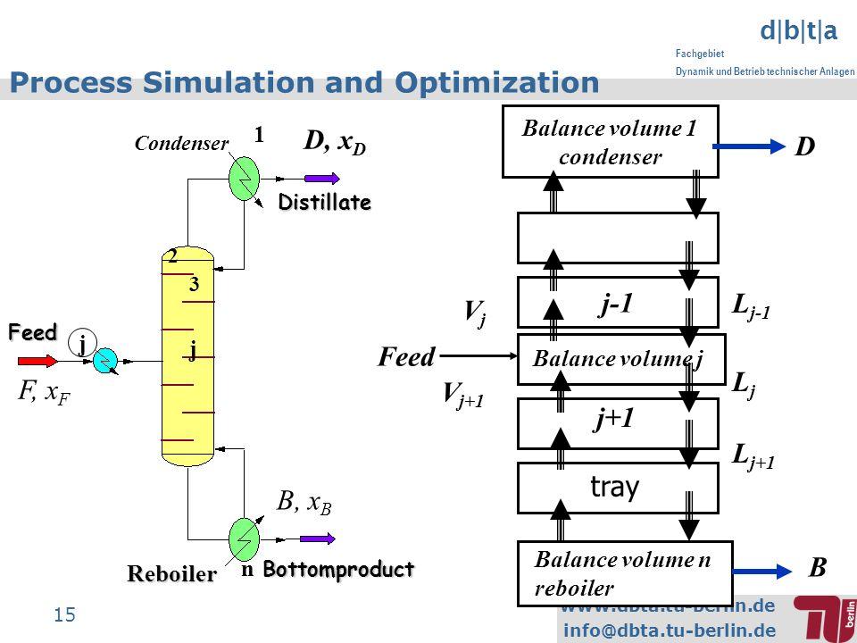 www.dbta.tu-berlin.de info@dbta.tu-berlin.de d|b|t|a Fachgebiet Dynamik und Betrieb technischer Anlagen 15 Process Simulation and Optimization Feed Di