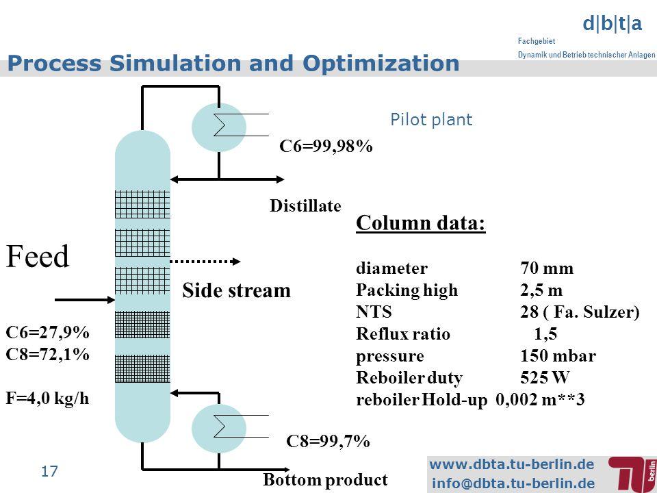 www.dbta.tu-berlin.de info@dbta.tu-berlin.de d|b|t|a Fachgebiet Dynamik und Betrieb technischer Anlagen 17 Process Simulation and Optimization Pilot plant Bottom product Column data: diameter70 mm Packing high 2,5 m NTS28 ( Fa.