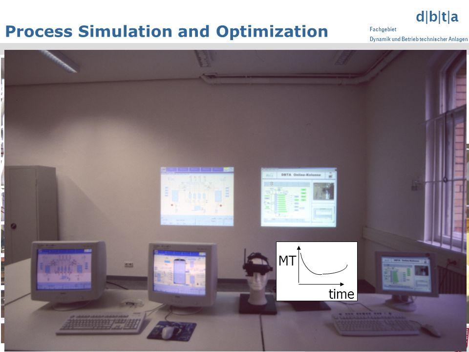 www.dbta.tu-berlin.de info@dbta.tu-berlin.de d|b|t|a Fachgebiet Dynamik und Betrieb technischer Anlagen 18 Process Simulation and Optimization Pilot plant time MT