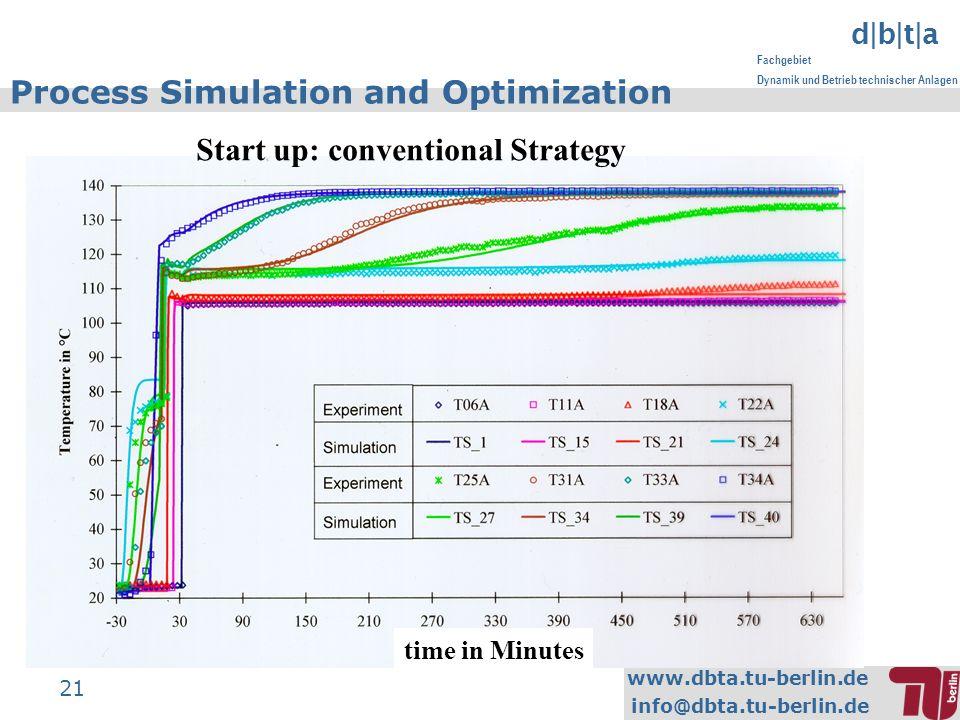 www.dbta.tu-berlin.de info@dbta.tu-berlin.de d|b|t|a Fachgebiet Dynamik und Betrieb technischer Anlagen 21 Process Simulation and Optimization time in Minutes Start up: conventional Strategy
