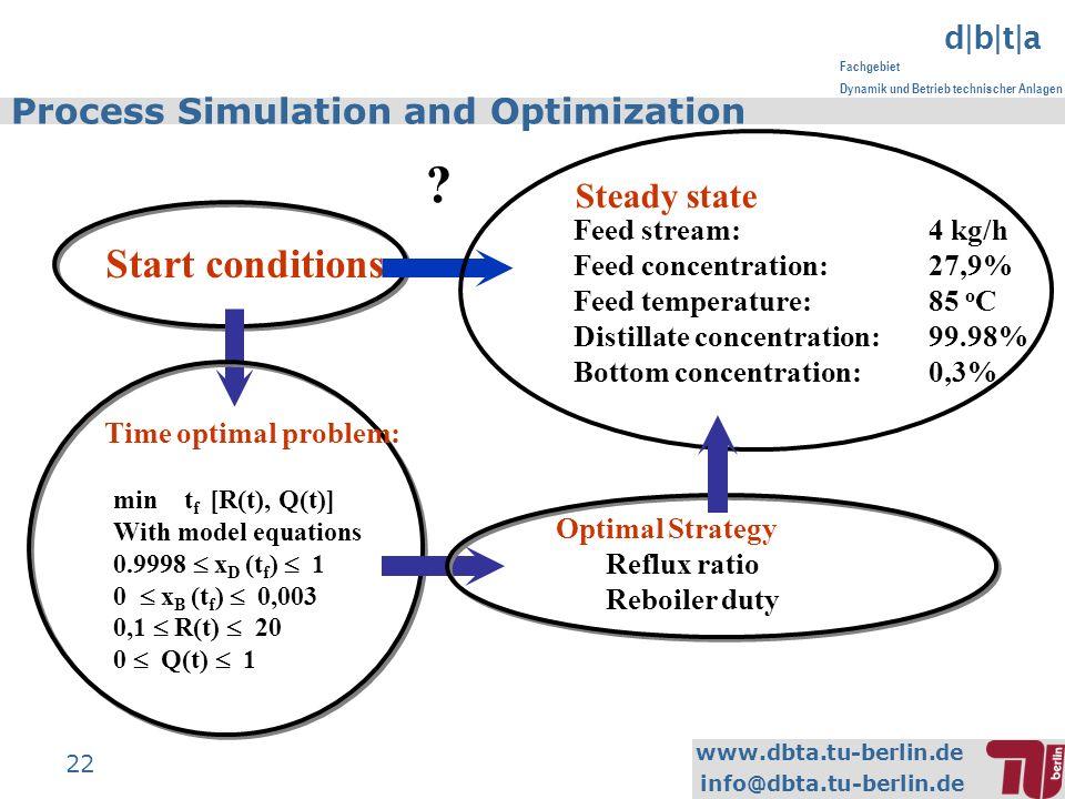 www.dbta.tu-berlin.de info@dbta.tu-berlin.de d|b|t|a Fachgebiet Dynamik und Betrieb technischer Anlagen 22 Start conditions Steady state Feed stream:4