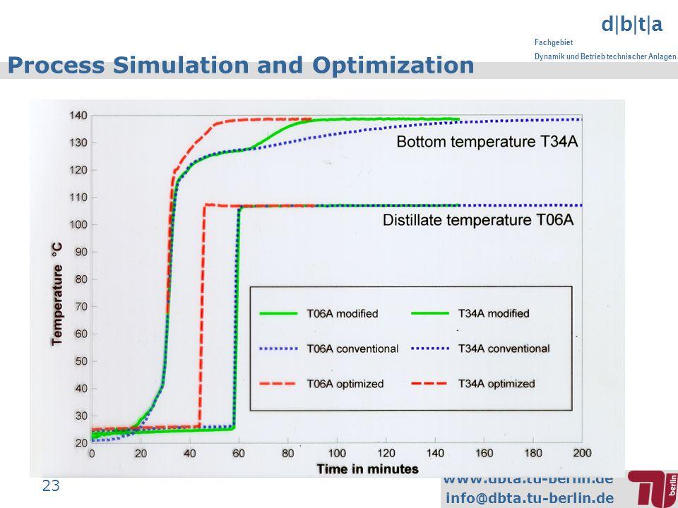 www.dbta.tu-berlin.de info@dbta.tu-berlin.de d|b|t|a Fachgebiet Dynamik und Betrieb technischer Anlagen 23 Process Simulation and Optimization