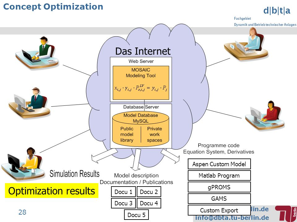 www.dbta.tu-berlin.de info@dbta.tu-berlin.de d|b|t|a Fachgebiet Dynamik und Betrieb technischer Anlagen 28 Concept Optimization Das Internet gPROMS As