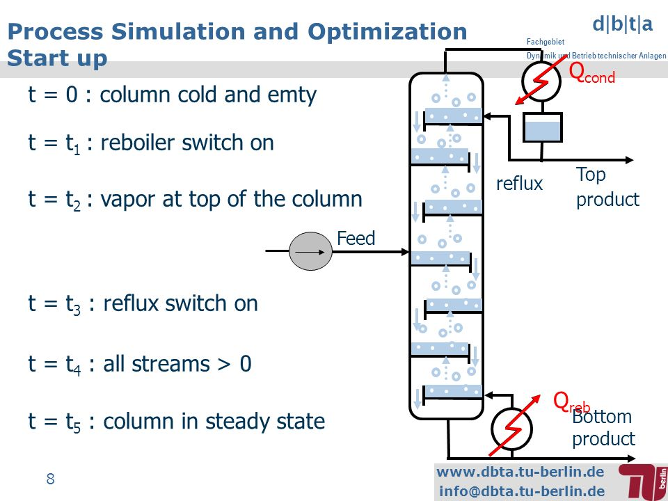 www.dbta.tu-berlin.de info@dbta.tu-berlin.de d|b|t|a Fachgebiet Dynamik und Betrieb technischer Anlagen 8 Process Simulation and Optimization Start up Feed Top product Bottom product Q cond Q reb t = 0 : column cold and emty t = t 1 : reboiler switch on t = t 2 : vapor at top of the column t = t 3 : reflux switch on t = t 4 : all streams > 0 t = t 5 : column in steady state reflux