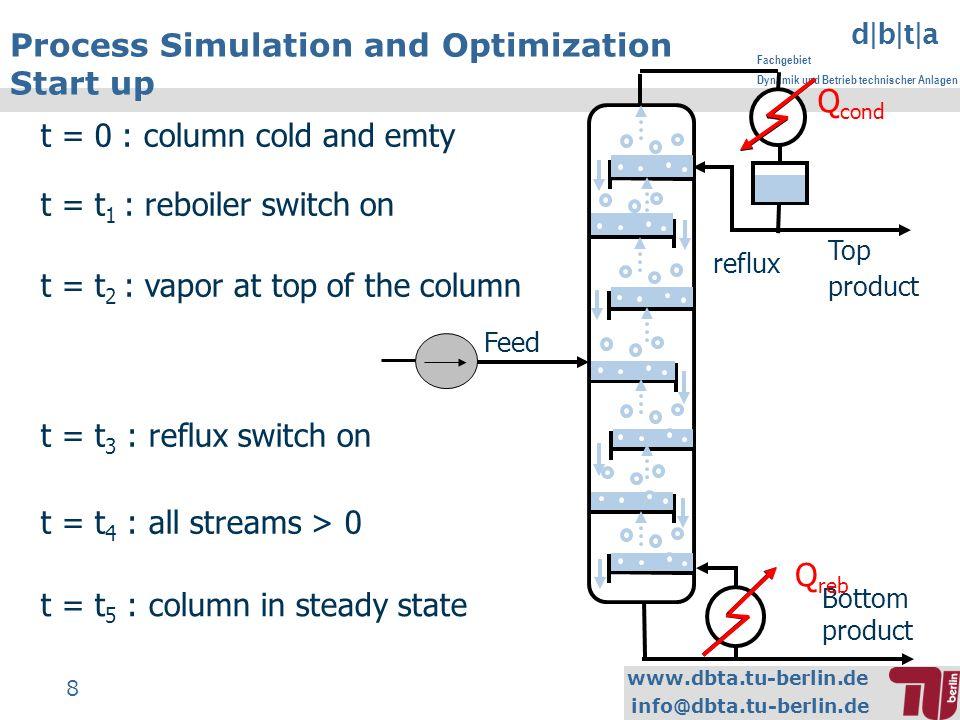www.dbta.tu-berlin.de info@dbta.tu-berlin.de d|b|t|a Fachgebiet Dynamik und Betrieb technischer Anlagen 8 Process Simulation and Optimization Start up Feed Top product Bottom product Q cond Q reb t = 0 : column cold and emty t = t 1 : reboiler switch on t = t 2 : vapor at top of the column t = t 3 : reflux switch on t = t 4 : all streams > 0 t = t 5 : column in steady state reflux