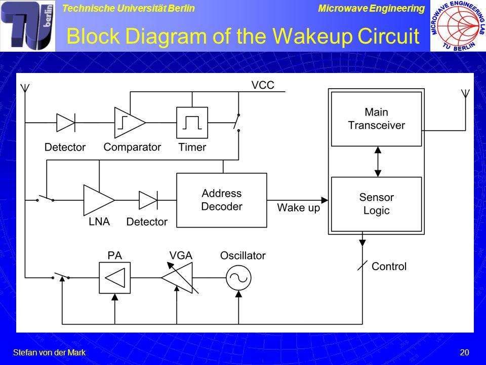 Stefan von der Mark Technische Universität BerlinMicrowave Engineering 20 Block Diagram of the Wakeup Circuit