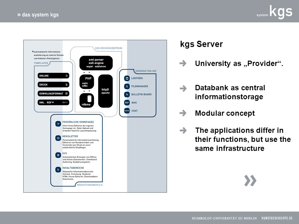 Consequent usage of css 1 Adaptable Interface No usages of Web- Design for gaining more flexibility kgs Client