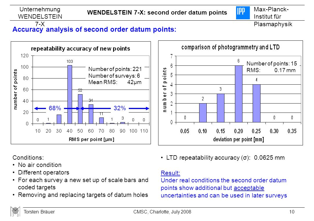 Unternehmung WENDELSTEIN 7-X Max-Planck- Institut für Plasmaphysik Torsten Bräuer10CMSC, Charlotte, July 2008 Number of points: 221 Number of surveys:
