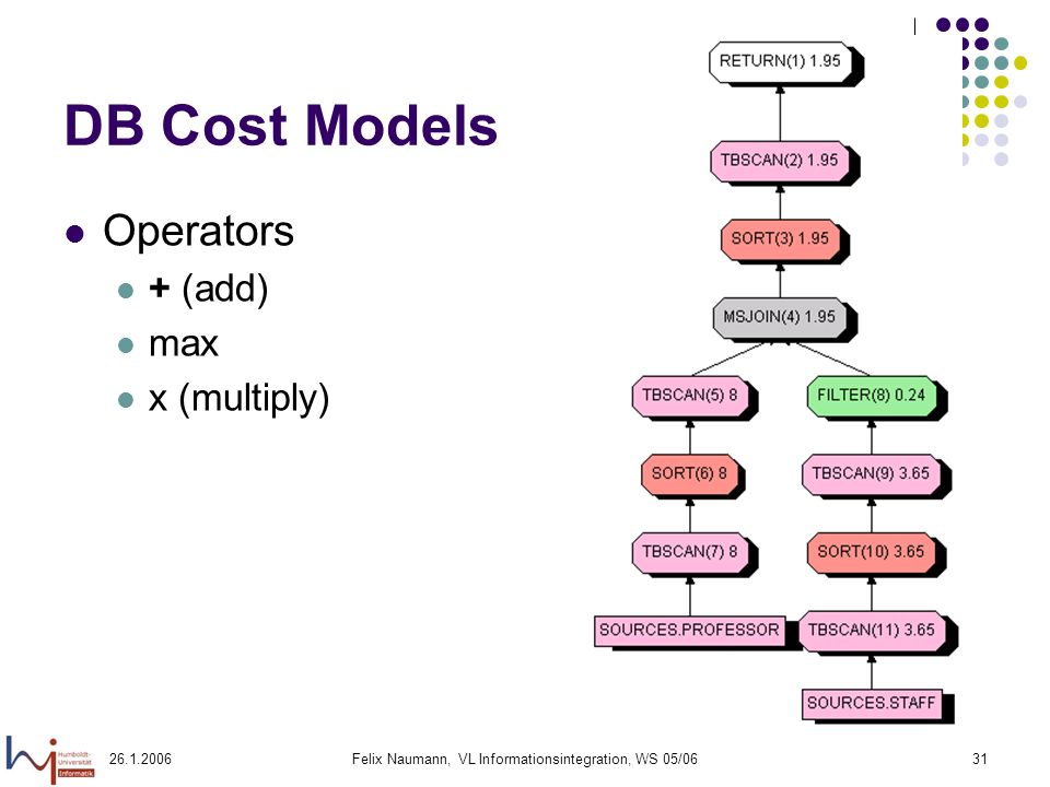 26.1.2006Felix Naumann, VL Informationsintegration, WS 05/0631 DB Cost Models Operators + (add) max x (multiply)