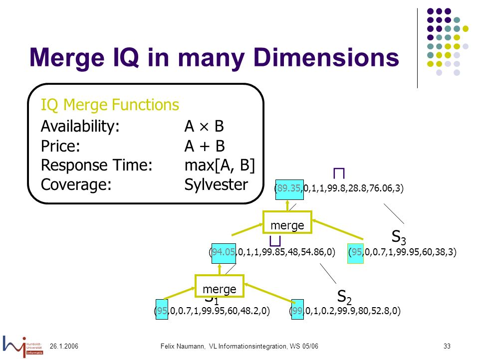 Felix Naumann, VL Informationsintegration, WS 05/0633 IQ Merge Functions Availability:A B Price:A + B Response Time:max[A, B] Coverage:Sylvester Merge IQ in many Dimensions (94.05,0,1,1,99.85,48,54.86,0) (89.35,0,1,1,99.8,28.8,76.06,3) S 1 (95,0,0.7,1,99.95,60,48.2,0) S 2 (99,0,1,0.2,99.9,80,52.8,0) S3S3 merge (95,0,0.7,1,99.95,60,38,3)