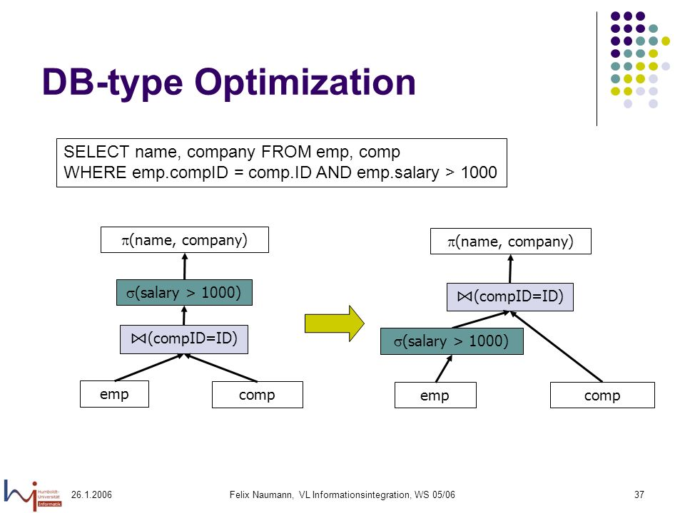 Felix Naumann, VL Informationsintegration, WS 05/0637 DB-type Optimization (name, company) emp comp (compID=ID) (salary > 1000) (name, company) compemp (compID=ID) (salary > 1000) SELECT name, company FROM emp, comp WHERE emp.compID = comp.ID AND emp.salary > 1000