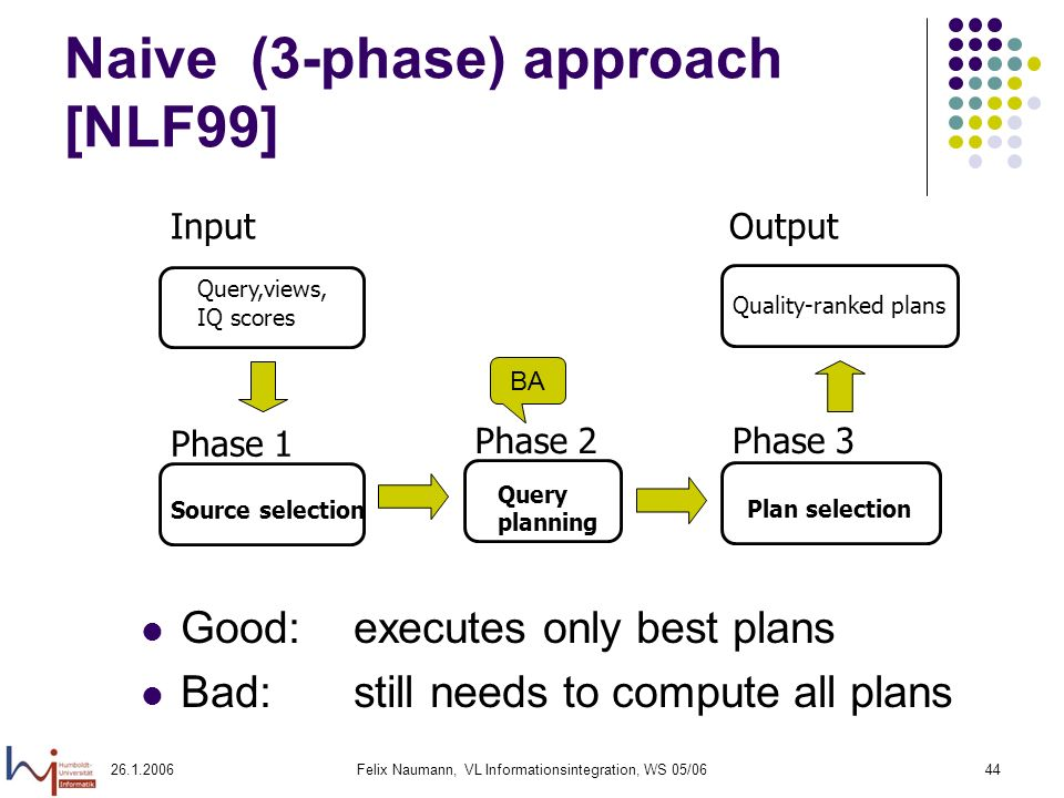26.1.2006Felix Naumann, VL Informationsintegration, WS 05/0644 Naive (3-phase) approach [NLF99] Input Query,views, IQ scores Phase 1 Source selection Phase 3 Plan selection Output Quality-ranked plans Phase 2 Query planning Good:executes only best plans Bad: still needs to compute all plans BA