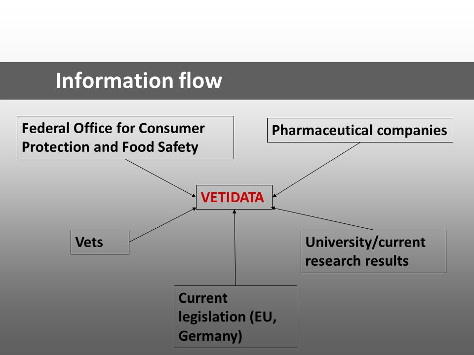 Information flow Federal Office for Consumer Protection and Food Safety Pharmaceutical companies VETIDATA VetsUniversity/current research results Curr