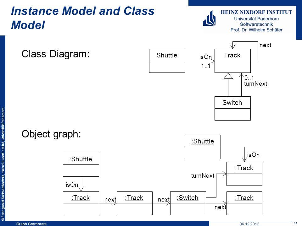 © Fachgebiet Softwaretechnik, Heinz Nixdorf Institut, Universität Paderborn 11 Graph Grammars06.12.2012 Instance Model and Class Model :Shuttle :Track :Switch :Track next :Shuttle turnNext isOn TrackShuttle isOn 1..1 Switch next 0..1 turnNext Class Diagram: Object graph: