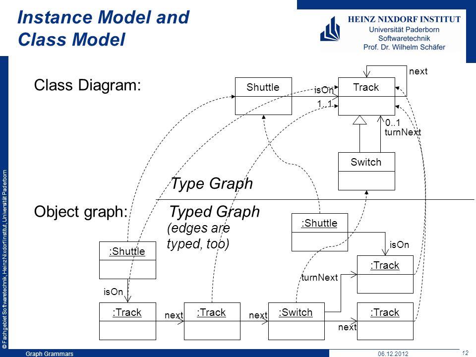 © Fachgebiet Softwaretechnik, Heinz Nixdorf Institut, Universität Paderborn 12 Graph Grammars06.12.2012 Instance Model and Class Model Shuttle isOn 1..1 Switch next 0..1 turnNext Track :Shuttle :Track :Switch :Track next :Shuttle turnNext isOn Class Diagram: Object graph:Typed Graph Type Graph (edges are typed, too)
