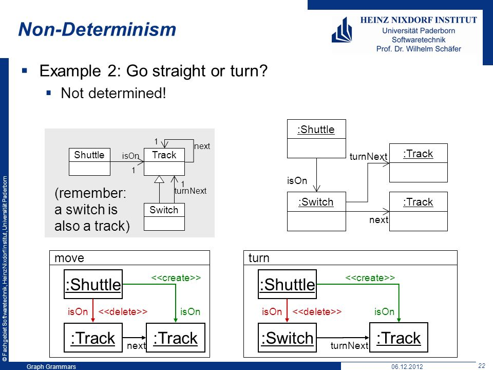 © Fachgebiet Softwaretechnik, Heinz Nixdorf Institut, Universität Paderborn 22 Graph Grammars06.12.2012 Non-Determinism Example 2: Go straight or turn.