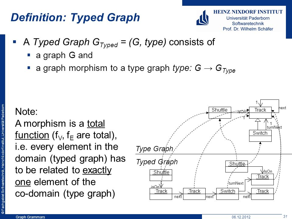 © Fachgebiet Softwaretechnik, Heinz Nixdorf Institut, Universität Paderborn 31 Graph Grammars06.12.2012 Definition: Typed Graph A Typed Graph G Typed = (G, type) consists of a graph G and a graph morphism to a type graph type: G G Type Shuttle isOn 1 Switch next 1 turnNext Track :Shuttle:Track :Switch :Track next :Shuttle turnNext isOn Typed Graph Type Graph Note: A morphism is a total function (f V, f E are total), i.e.