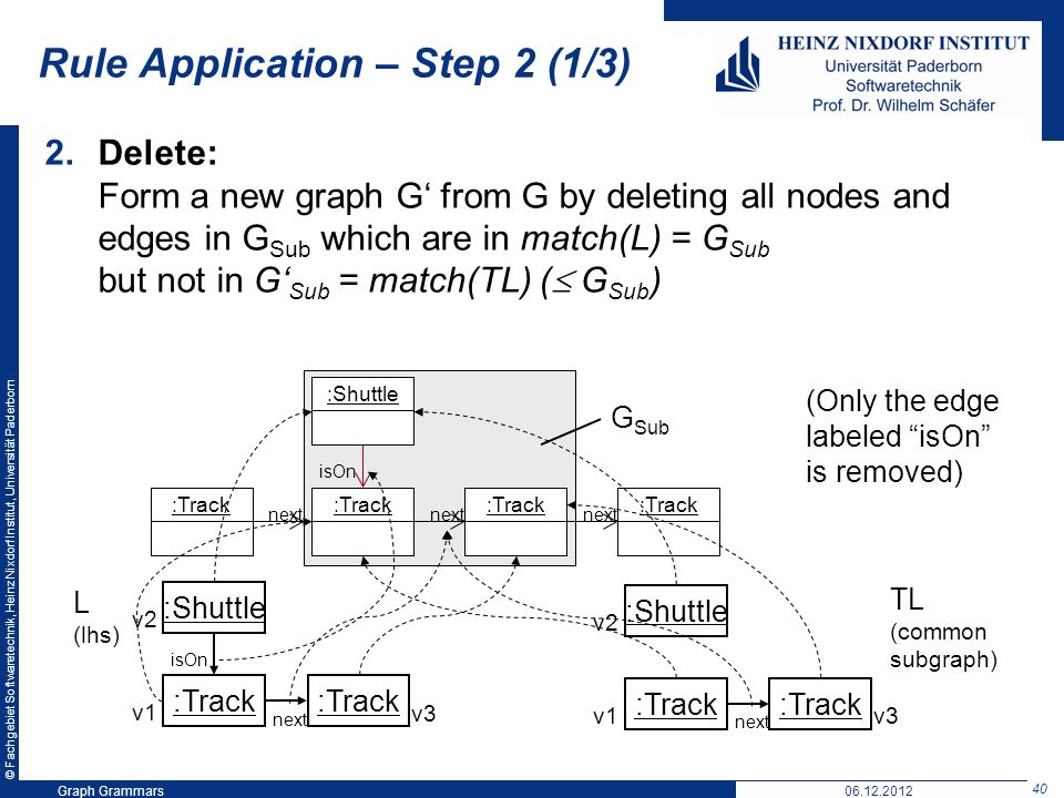 © Fachgebiet Softwaretechnik, Heinz Nixdorf Institut, Universität Paderborn 40 Graph Grammars06.12.2012 Rule Application – Step 2 (1/3) 2.Delete: Form a new graph G from G by deleting all nodes and edges in G Sub which are in match(L) = G Sub but not in G Sub = match(TL) ( G Sub ) :Shuttle :Track next isOn :Track next G Sub :Shuttle :Track isOn next v1 v2 v3 L (lhs) :Shuttle :Track next v1 v2 v3 TL (common subgraph) (Only the edge labeled isOn is removed)