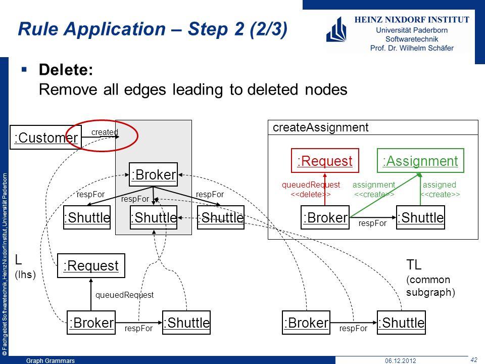 © Fachgebiet Softwaretechnik, Heinz Nixdorf Institut, Universität Paderborn 42 Graph Grammars06.12.2012 Rule Application – Step 2 (2/3) Delete: Remove all edges leading to deleted nodes createAssignment :Customer :Broker :Shuttle created respFor :Broker :Shuttle :Request queuedRequest respFor :Assignment assigned :Broker :Shuttle :Request queuedRequest respFor L (lhs) :Broker :Shuttle respFor TL (common subgraph) > assignment >