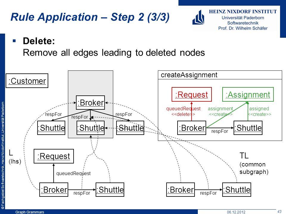 © Fachgebiet Softwaretechnik, Heinz Nixdorf Institut, Universität Paderborn 43 Graph Grammars06.12.2012 Rule Application – Step 2 (3/3) Delete: Remove all edges leading to deleted nodes createAssignment :Customer :Broker :Shuttle respFor :Broker :Shuttle :Request queuedRequest respFor :Assignment assigned :Broker :Shuttle :Request queuedRequest respFor L (lhs) :Broker :Shuttle respFor TL (common subgraph) > assignment >
