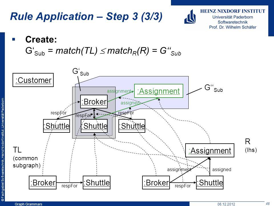 © Fachgebiet Softwaretechnik, Heinz Nixdorf Institut, Universität Paderborn 46 Graph Grammars06.12.2012 Rule Application – Step 3 (3/3) Create: G Sub = match(TL) match R (R) = G Sub :Customer :Broker :Shuttle respFor :Broker :Shuttle respFor TL (common subgraph) :Broker :Shuttle respFor :Assignment assigned :Assignment R (lhs) G Sub assignment assigned assignment