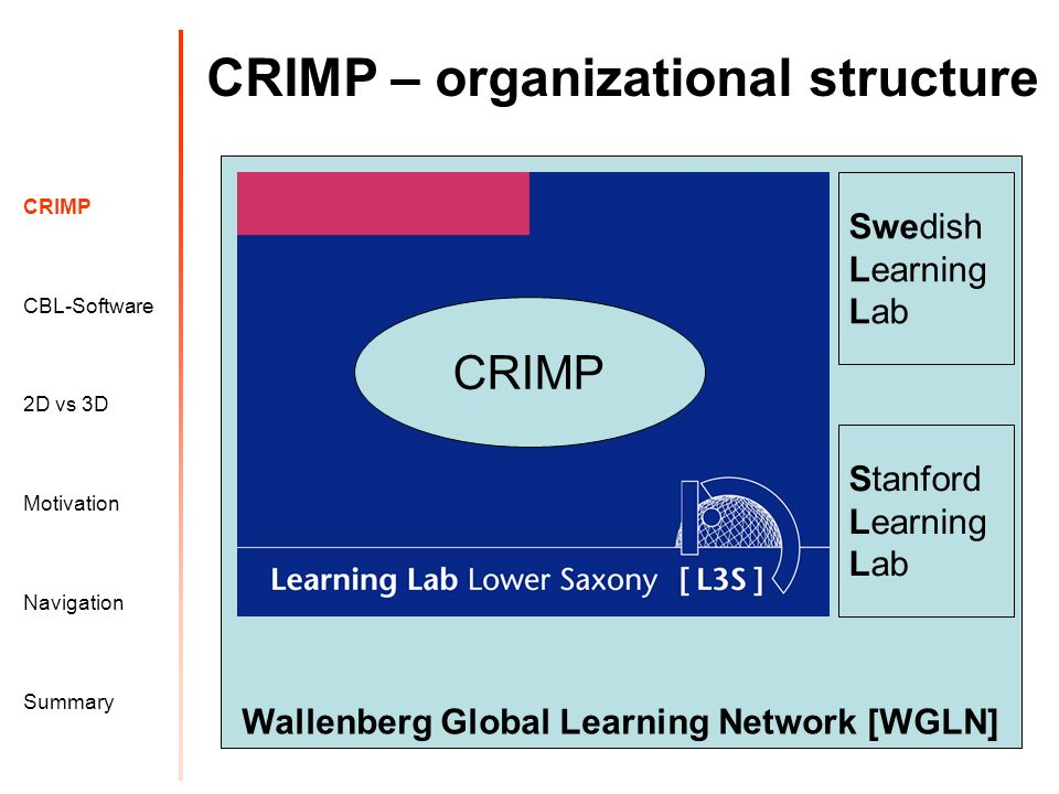 Wallenberg Global Learning Network [WGLN] CRIMP – organizational structure Motivation CRIMP 2D vs 3D CBL-Software Navigation Summary CRIMP Swedish Learning Lab Stanford Learning Lab