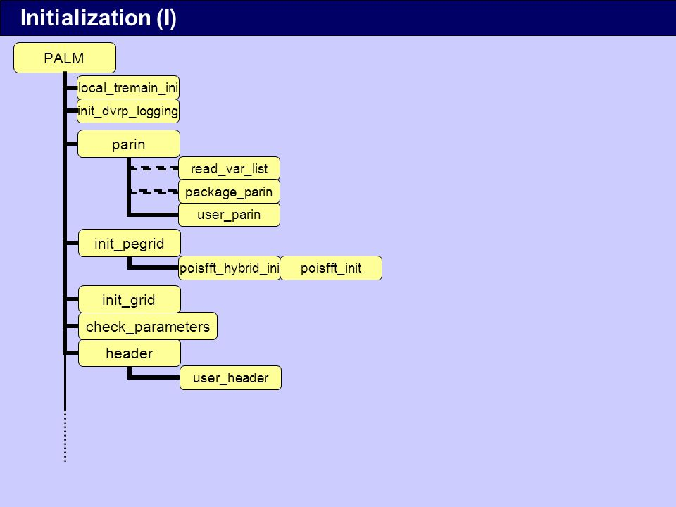 poisfft_hybridpoisfftsorpoismg Initialization (II)