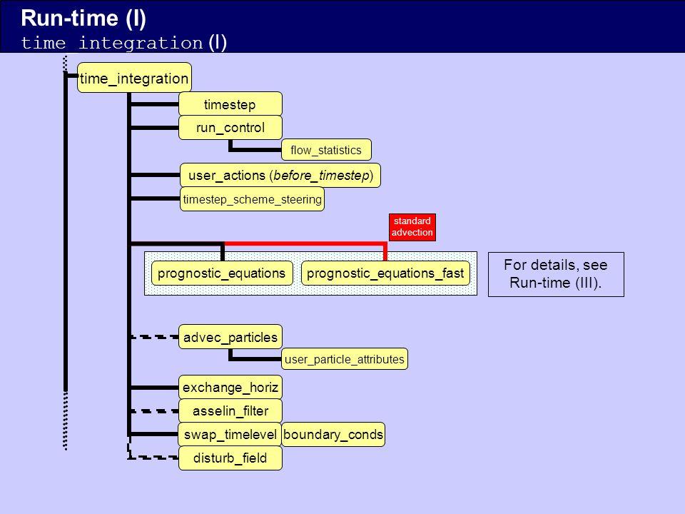1D topol. plot_1dplot_3d plot_2d Run-time (II) time_integration (II)