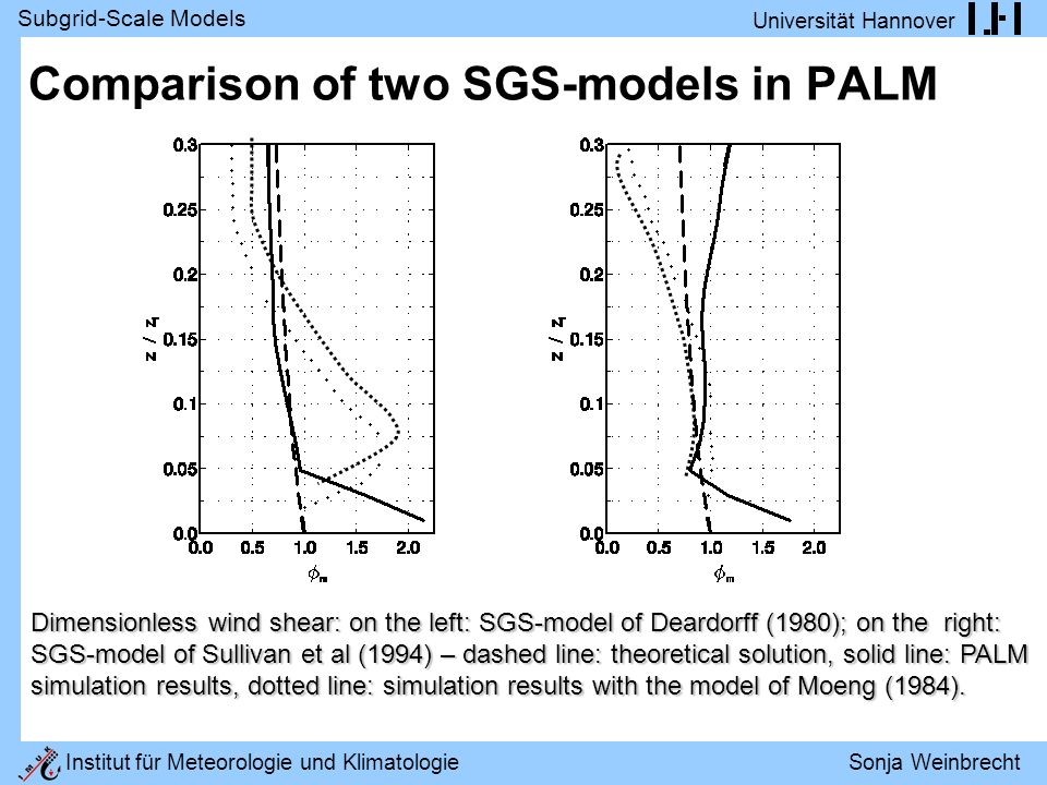 Subgrid-Scale Models Universität Hannover Institut für Meteorologie und Klimatologie Sonja Weinbrecht Comparison of two SGS-models in PALM Dimensionless wind shear: on the left: SGS-model of Deardorff (1980); on the right: SGS-model of Sullivan et al (1994) – dashed line: theoretical solution, solid line: PALM simulation results, dotted line: simulation results with the model of Moeng (1984).