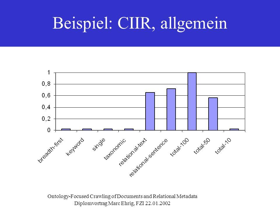 Diplomvortrag Marc Ehrig, FZI 22.01.2002 Ontology-Focused Crawling of Documents and Relational Metadata Beispiel: CIIR, allgemein